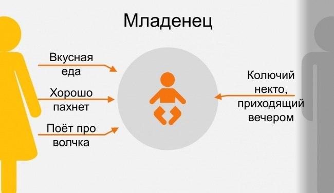 как ребенок воспринимает маму и папу в инфографике