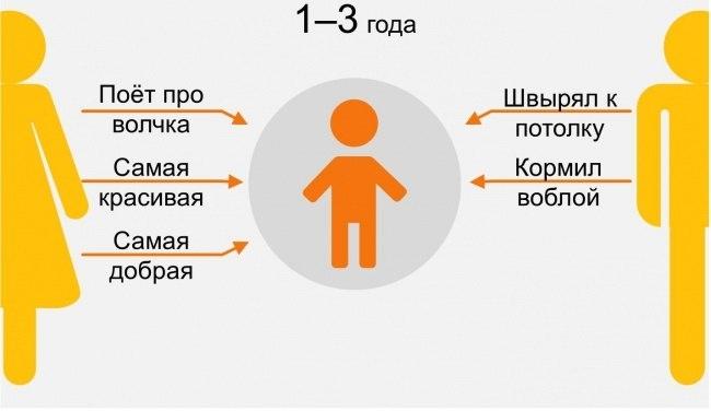 восприятие мамы и папы ребенком в 1-3 года инфографика