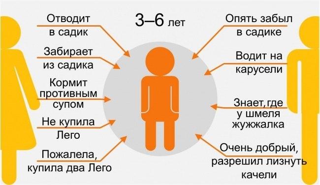восприятие мамы и папы ребенком в 3-6 лет инфографика