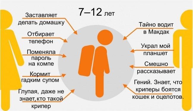 восприятие мамы и папы ребенком в 7-12 лет инфографика