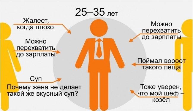 восприятие мамы и папы человеком в 25-35 лет инфографика