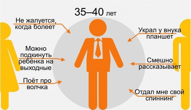 восприятие мамы и папы человеком в 35-40 лет инфографика