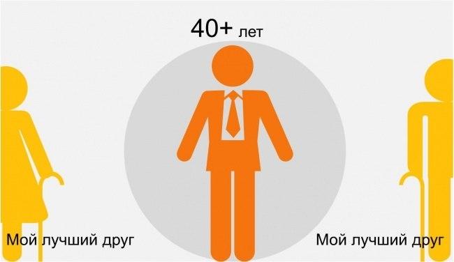 восприятие мамы и папы взрослым человеком от 40 лет инфографика